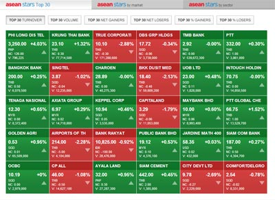 Monitoring ASEAN stocks