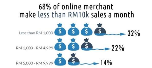 Malaysia e-commerce: online merchants' characteristics