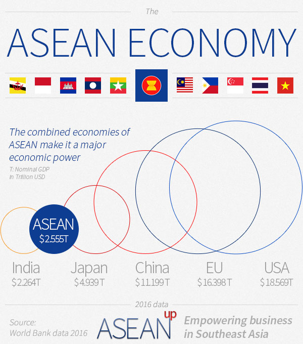 Source: www.aseanup.com