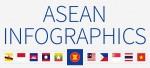 4 ASEAN infographics: population, market, economy