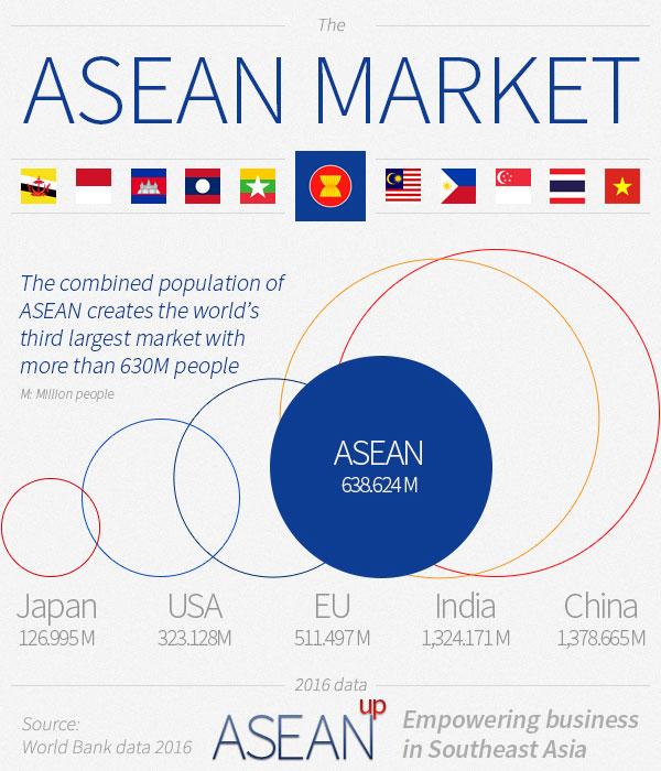 Infographic: ASEAN market