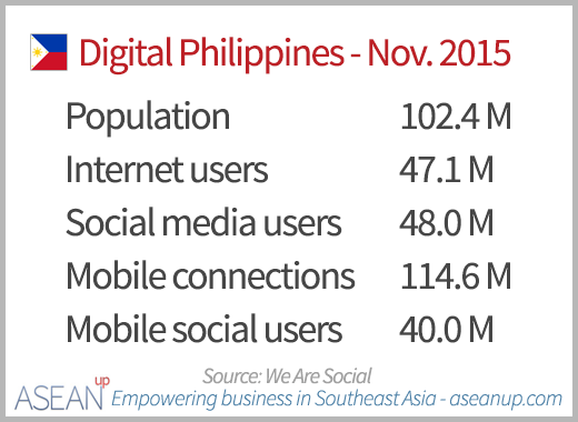 Numbers of Internet, social media and mobile users in the Philippines in November 2015