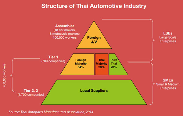 Thailand automotive industry overview [market analysis]