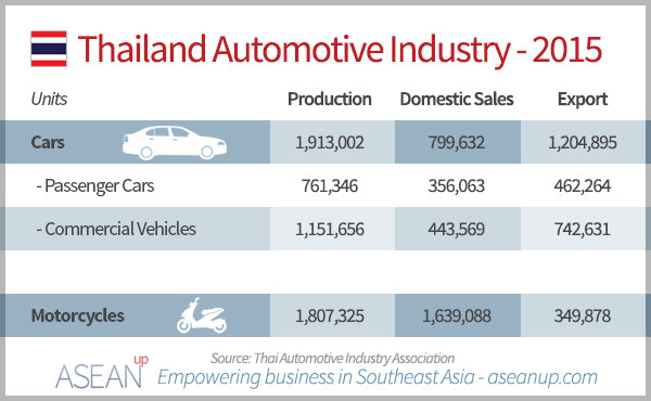 Thailand automotive production, sales and export 2015