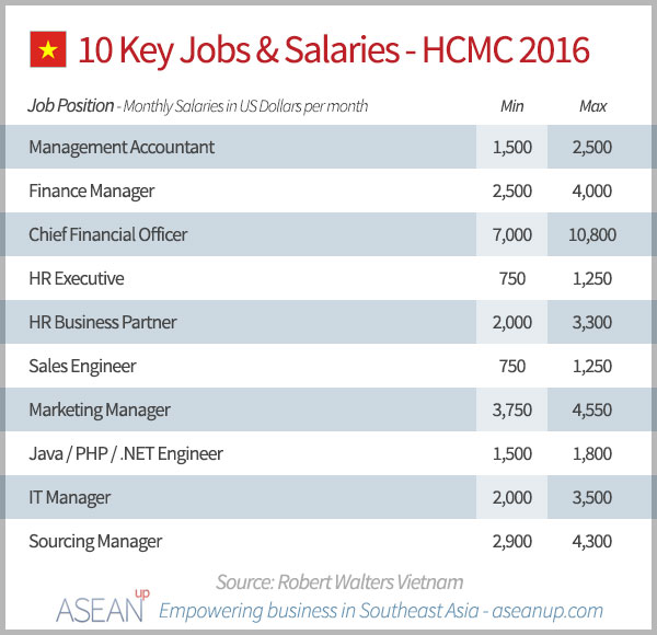 10 Key Jobs & Salaries - Ho Chi Minh City 2016