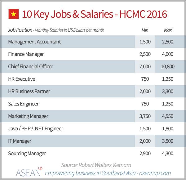 10 Key Jobs & Salaries - Ho Chi Minh City 2016