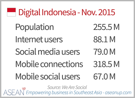 Numbers of Internet, social media and mobile users in Indonesia in November 2015