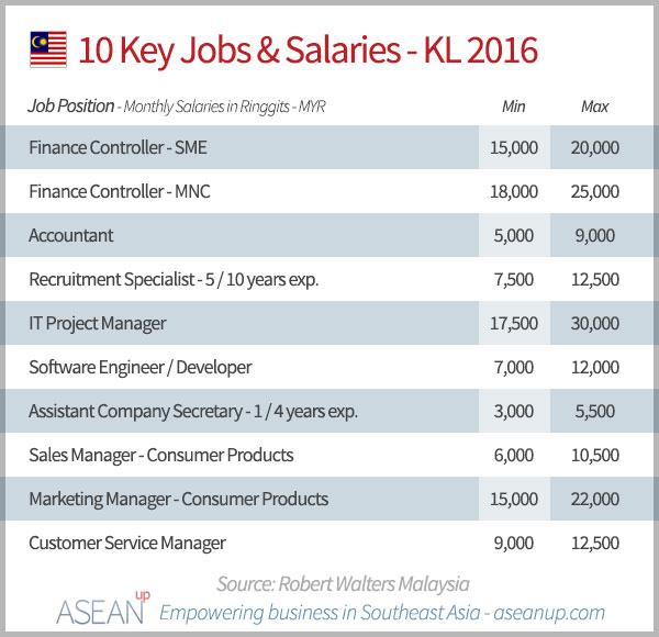 10 key jobs & salaries in Kuala Lumpur 2016