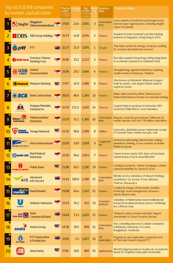 Top 20 ASEAN companies