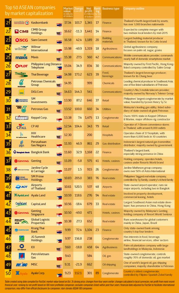 Top 21-50 ASEAN companies