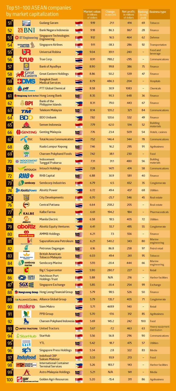 Top 51-100 ASEAN companies
