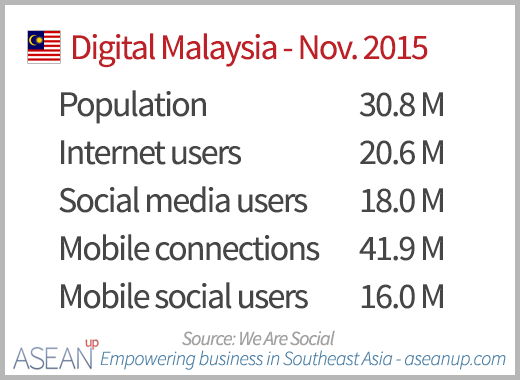 Numbers of Internet, social media and mobile users in Malaysia in November 2015