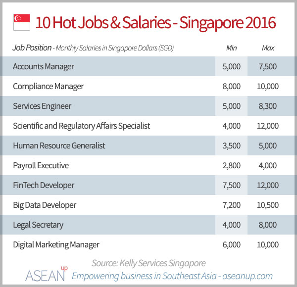 singapore salary guide 2016 report asean up. Black Bedroom Furniture Sets. Home Design Ideas