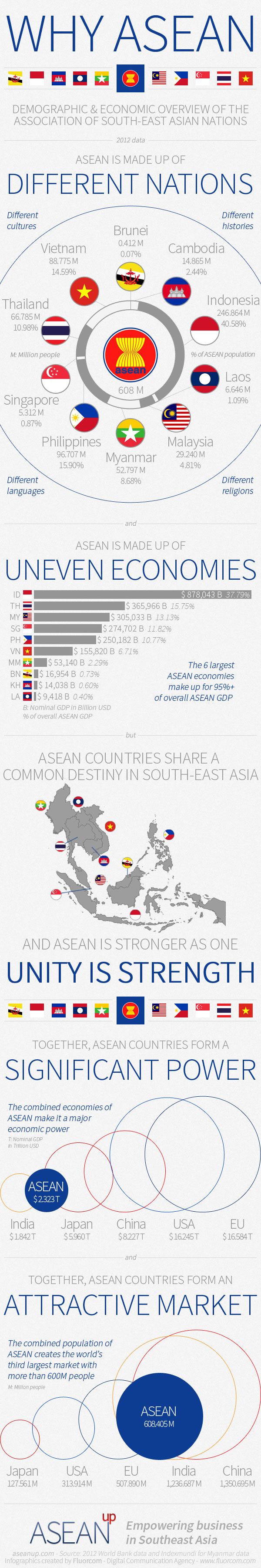 Infographic: ASEAN countries population and economy