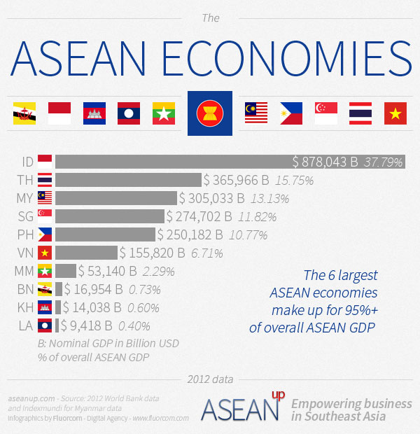 Compared GDPs of ASEAN countries