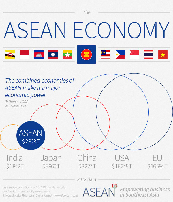 ASEAN economy compared to the EU, US, China, Japan and India