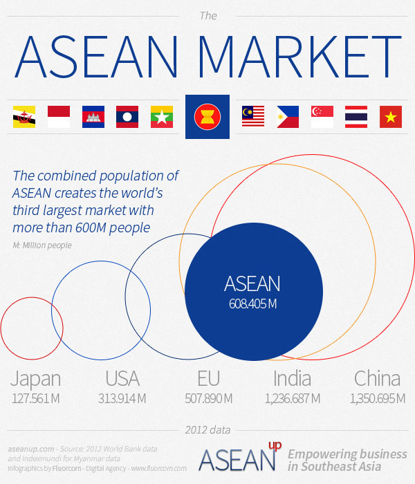 ASEAN market compared to EU, US, China, Japan and India