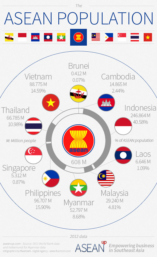 Share of each country in the population of ASEAN