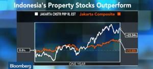 Indonesia property boom