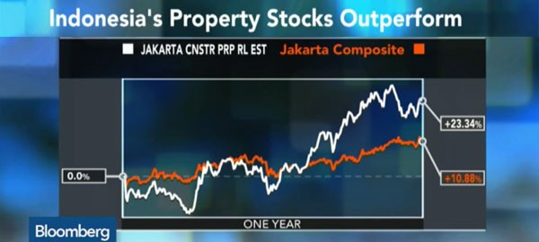 Indonesia property boom
