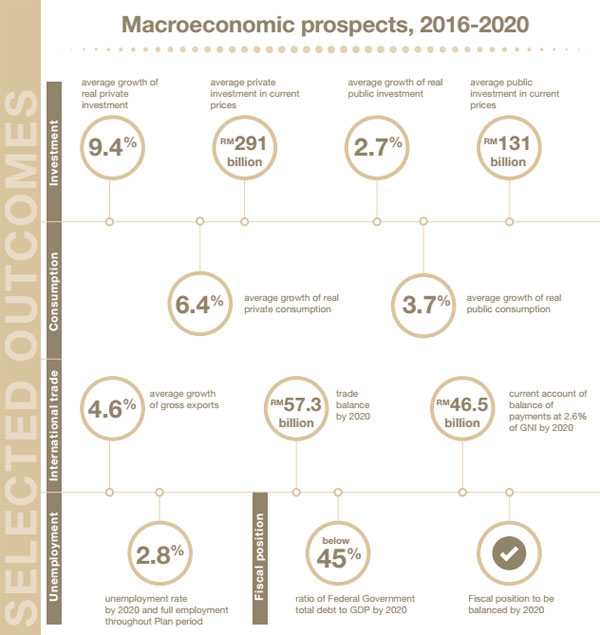 Malaysia economic plan 2016-2020: selected outcomes