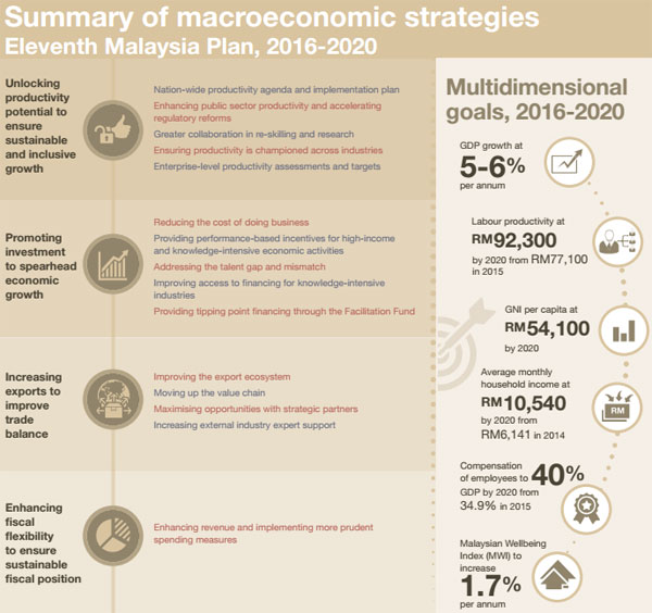 Malaysia economic plan 2016-2020: macroeconomic strategies summary