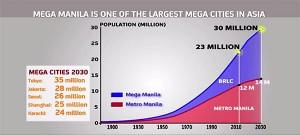 Metro Manila and Mega Manila population curves
