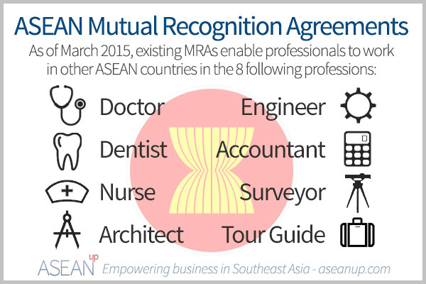 8 professions with mutual recognition agreements in ASEAN