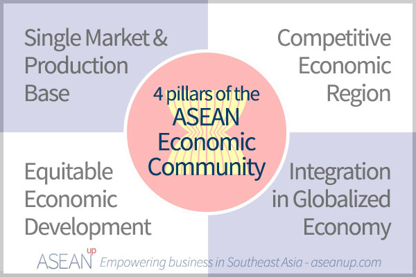 Benefits of the asean economic community aec asean up 4 pillars of the asean economic community malvernweather Image collections