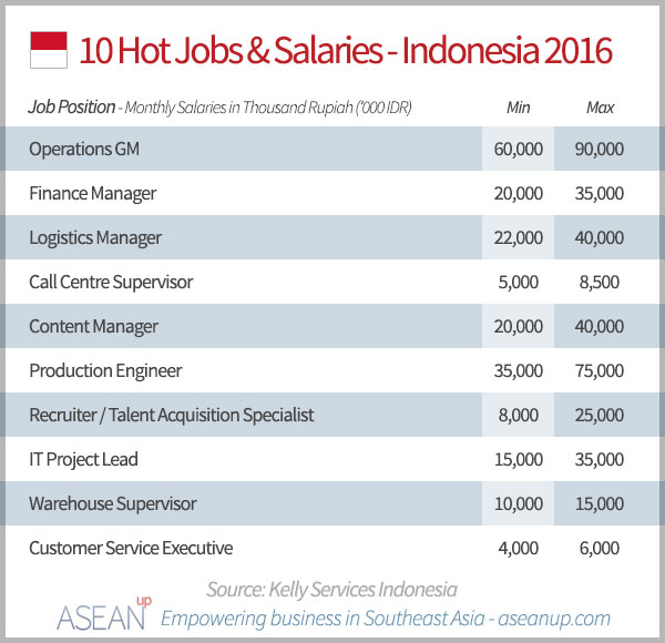 10 hot jobs and salaries in Indonesia 2016