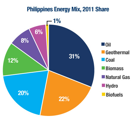 Energy mix in the Philippines in 2011