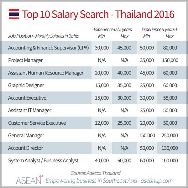 Top 10 job searches in Thailand in 2016 and corresponding salaries