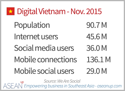 Numbers of Internet, social media and mobile users in Vietnam in November 2015