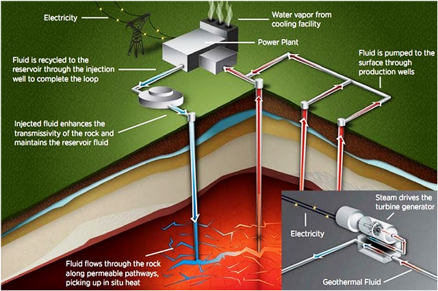 Geothermal plant diagram