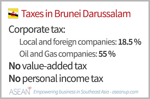 Guide to taxes in Brunei [brackets-incentives] - ASEAN UP