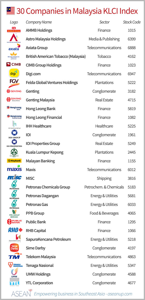 List of the 30 Malaysian companies in the KLCI index, with logo, sector and stock code