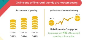Online and offline shopping in Singapore