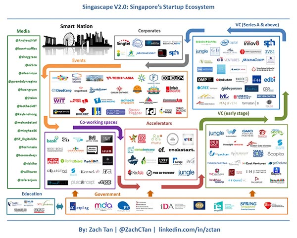 Singapore Startup Ecosystem List Tips Asean Up
