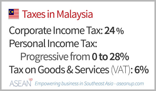 Main taxes in Malaysia