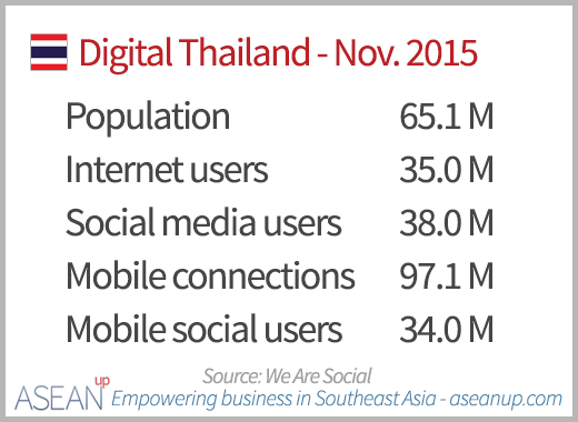 Numbers of Internet, social media and mobile users in Thailand in November 2015