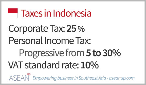 Main taxes in Indonesia