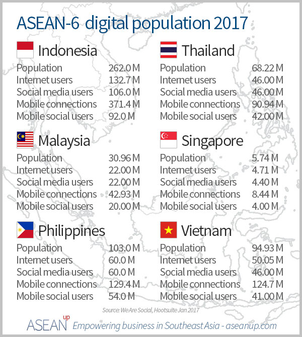 ASEAN-6 digital population 2017