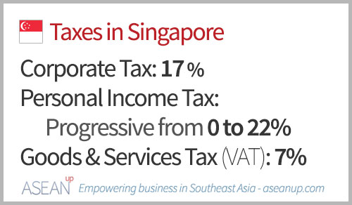 Main taxes in Singapore