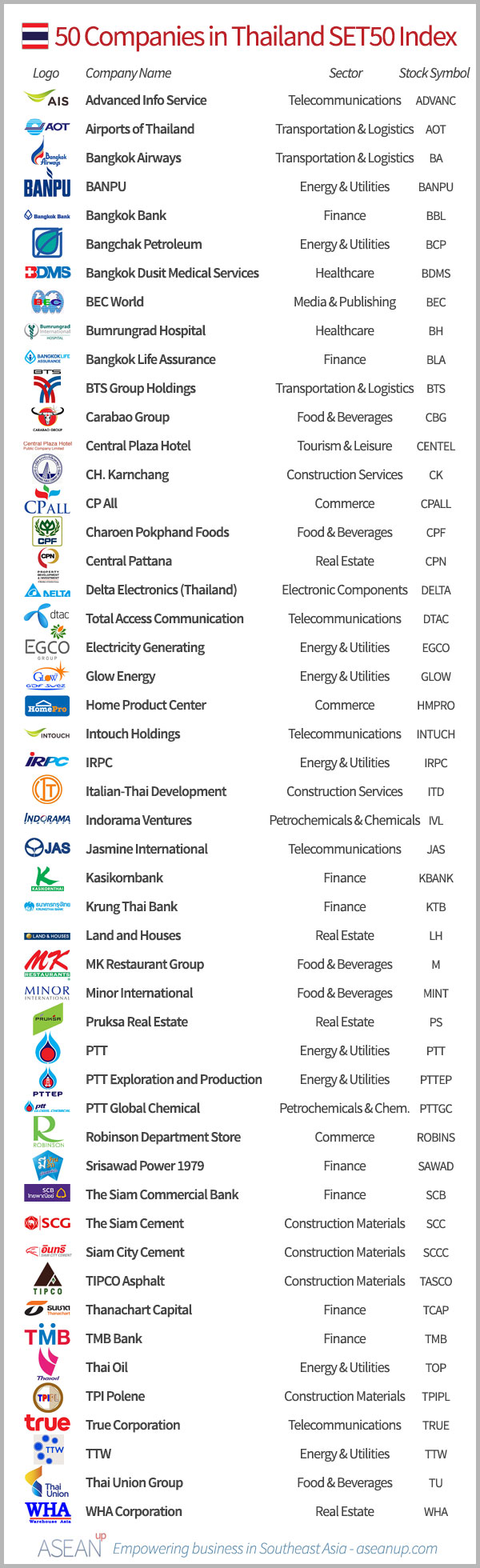 List of the 50 Thai companies in the SET50 index, with logo, sector and stock symbol