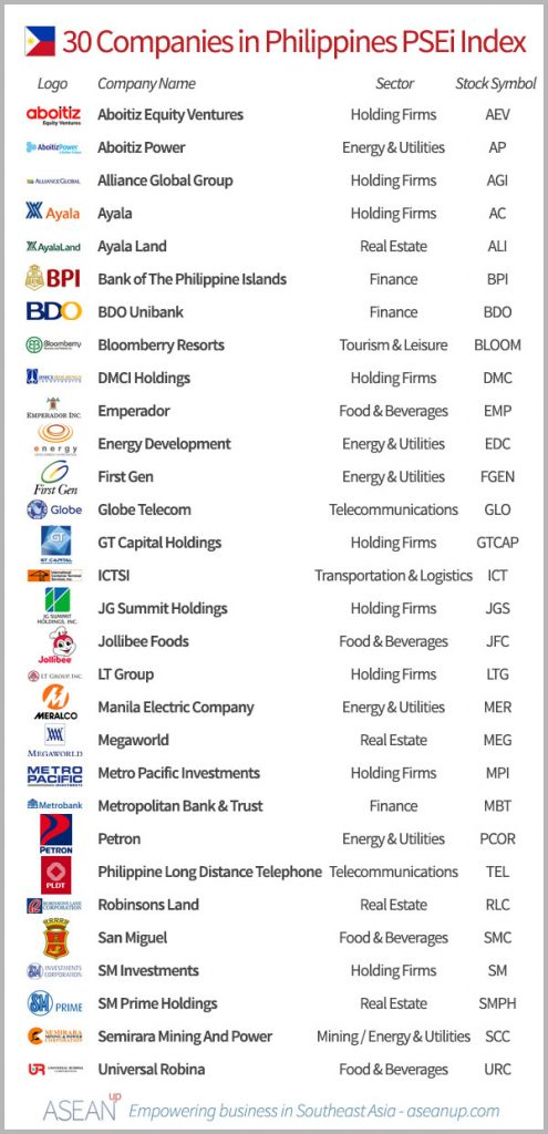 List of the 30 companies in the Philippines PSEi index, with logo, sector and stock code