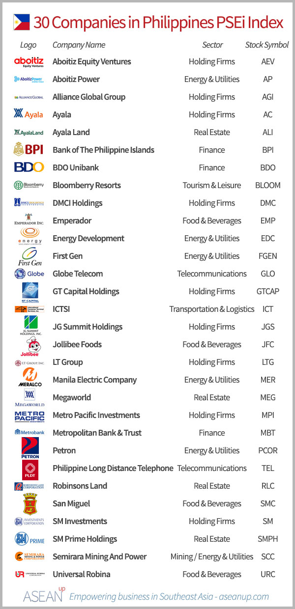List of the 30 Philippine companies in the PSEi index, with logo, sector and stock symbol