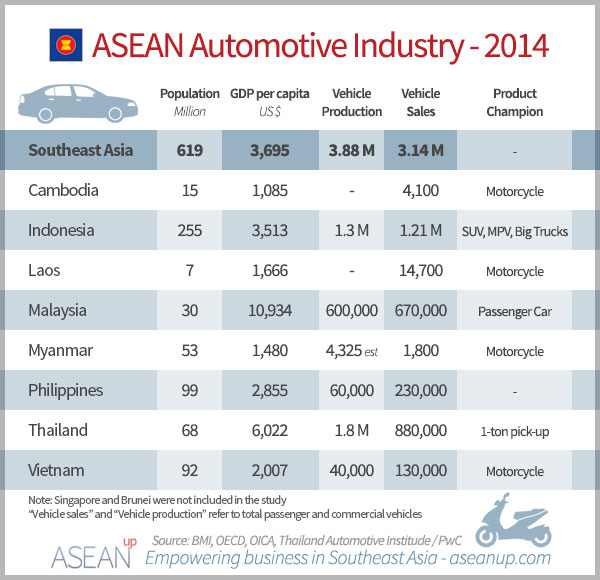Southeast Asia automotive industry overview [market ...