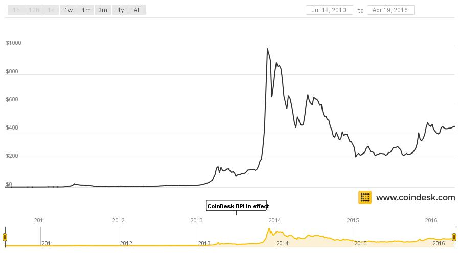 Chart of Bitcoin to US $ exchange rate 2010-2016