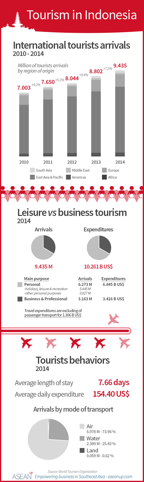 Indonesia tourism infographic