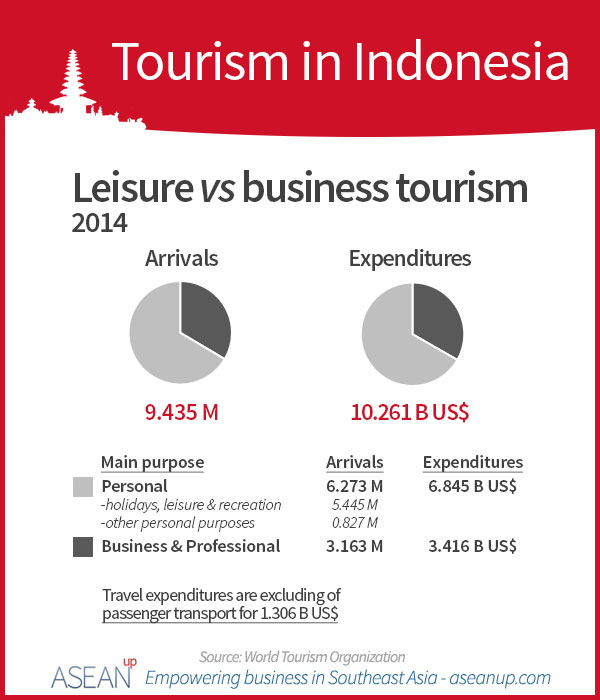 Indonesia tourism-leisure vs business infographic